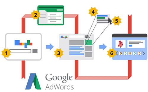 Google Add